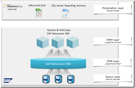 SAP Integration – Part 1: Microsoft BI on top of SAP BW (1/6)