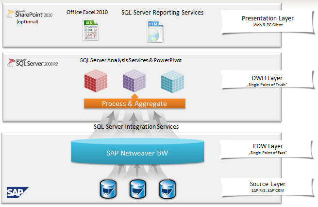 the second part shows how to integrate with microsoft olap and sap bw the following pictures highlights the different layers