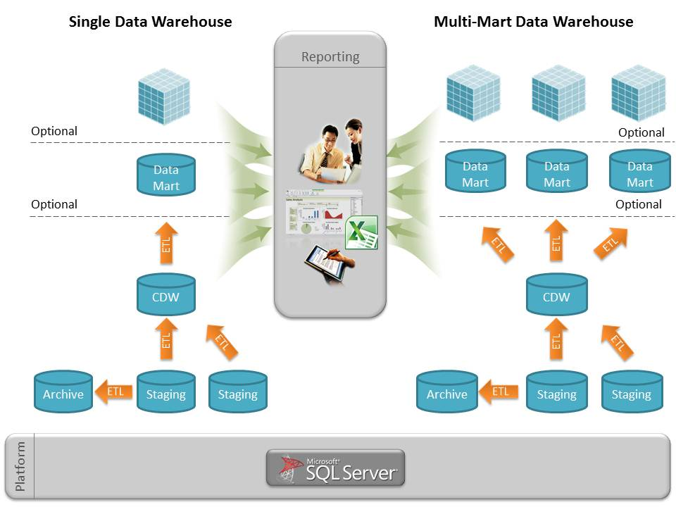 how to use data warehouse