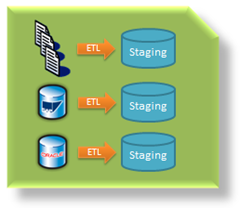 Data Warehouse reference architecture – Staging & Archive (1/6)