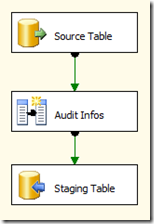 Data Warehouse reference architecture – Staging & Archive (2/6)