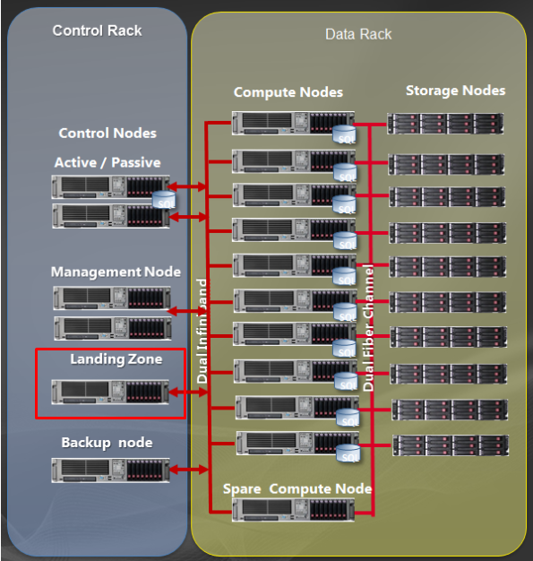 Parallel Data Warehouse Pdw Poc Lessons Learned Data