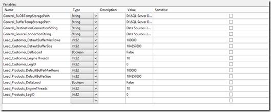 SSIS 2012 Configuration Guide – Part 2: Scenarios, Setup and Migration (6/6)