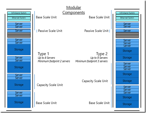 Rock your data with SQL Server 2012 Parallel Data Warehouse (PDW) – What's new? (2/6)