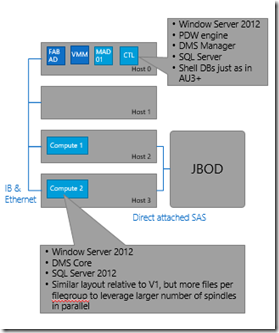 Rock your data with SQL Server 2012 Parallel Data Warehouse (PDW) – What's new? (3/6)